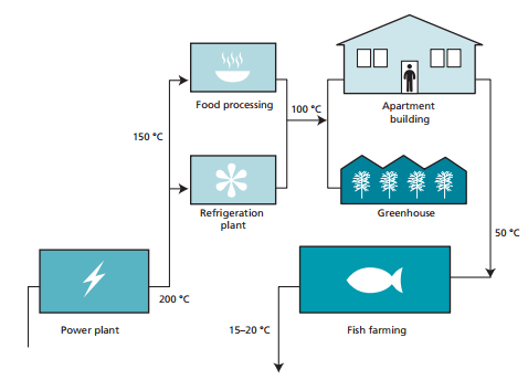 Geothermal Insurance for Commercial Users