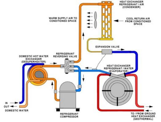 Geothermal Convertor